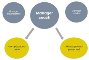 Manager coach : un rôle accessible pour un manager bien outillé