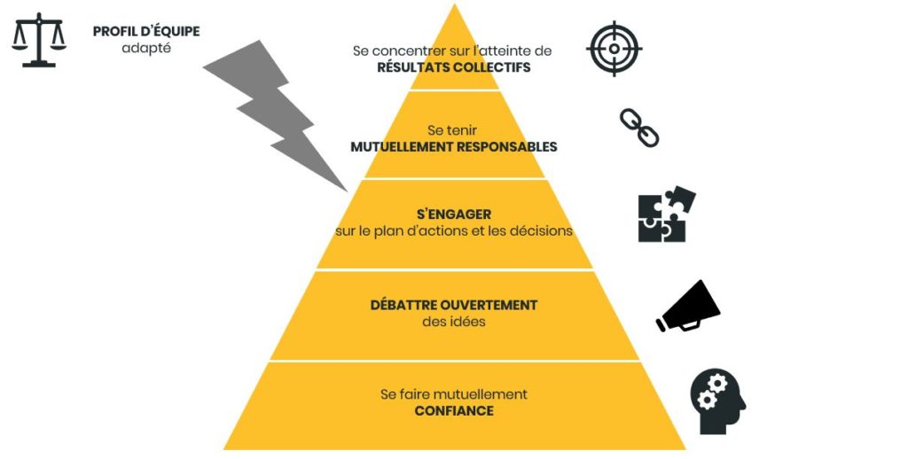 outils d'efficacite d'equipe