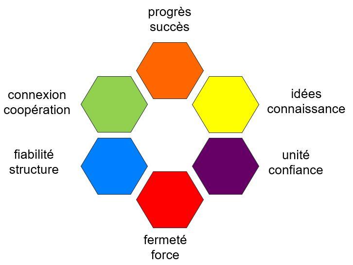 Les 6 motivations RealDrives Spirale Dynamique