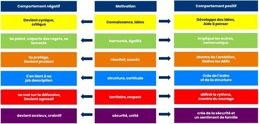 Comportements positifs et négatifs des motivations RealDrives Spirale Dynamique